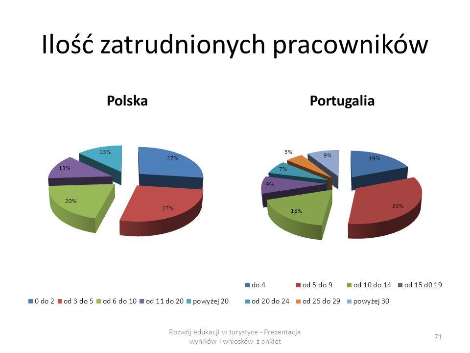 Ilość zatrudnionych pracowników PolskaPortugalia Rozwój edukacji w turystyce - Prezentacja wyników i wniosków z ankiet 71