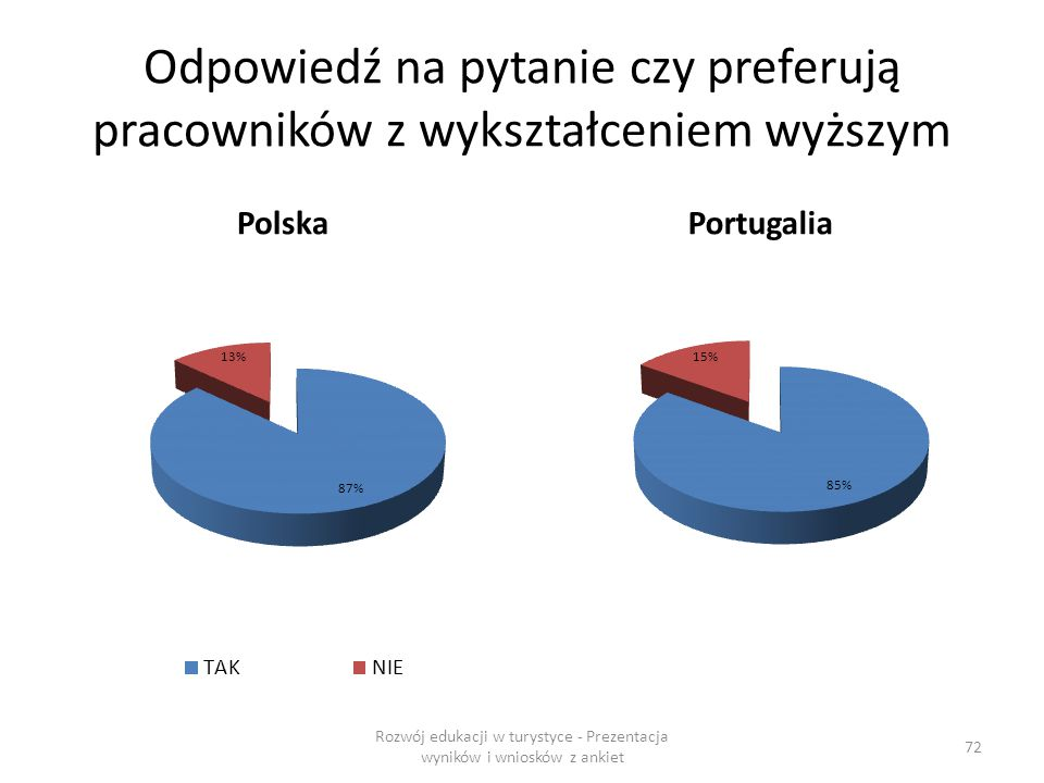 Odpowiedź na pytanie czy preferują pracowników z wykształceniem wyższym PolskaPortugalia Rozwój edukacji w turystyce - Prezentacja wyników i wniosków z ankiet 72