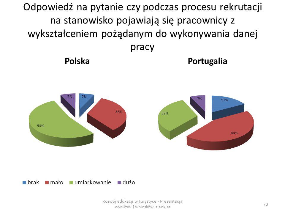 Odpowiedź na pytanie czy podczas procesu rekrutacji na stanowisko pojawiają się pracownicy z wykształceniem pożądanym do wykonywania danej pracy PolskaPortugalia Rozwój edukacji w turystyce - Prezentacja wyników i wniosków z ankiet 73