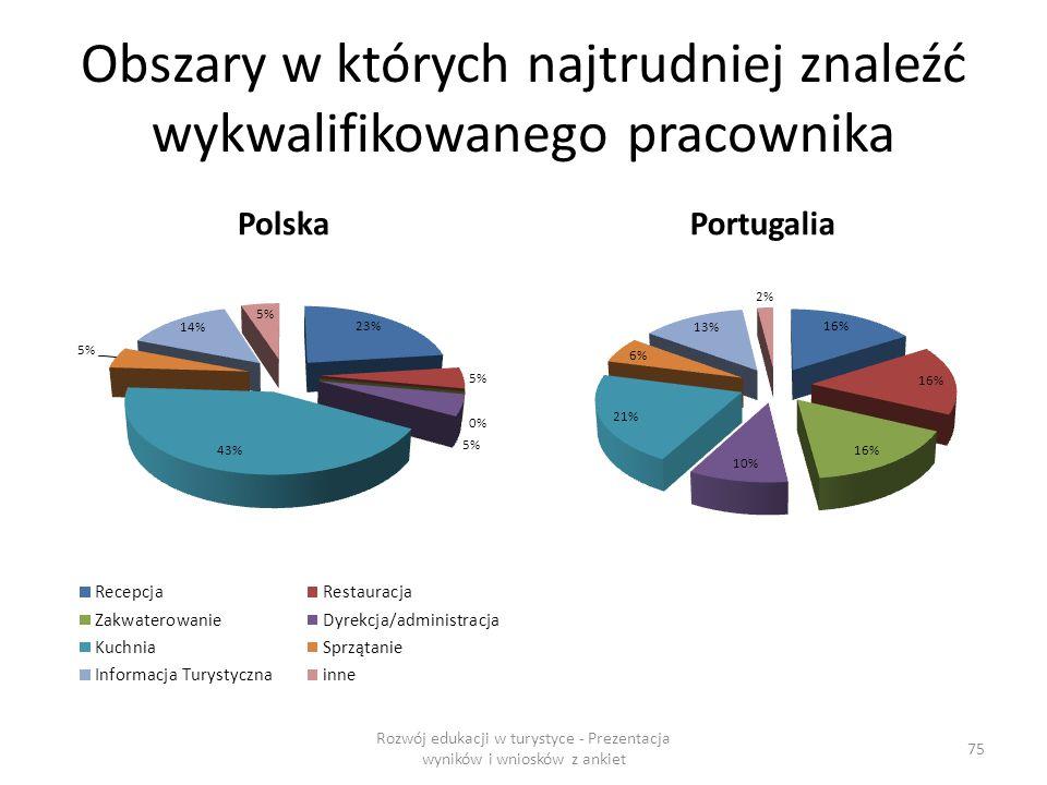 Obszary w których najtrudniej znaleźć wykwalifikowanego pracownika PolskaPortugalia Rozwój edukacji w turystyce - Prezentacja wyników i wniosków z ankiet 75