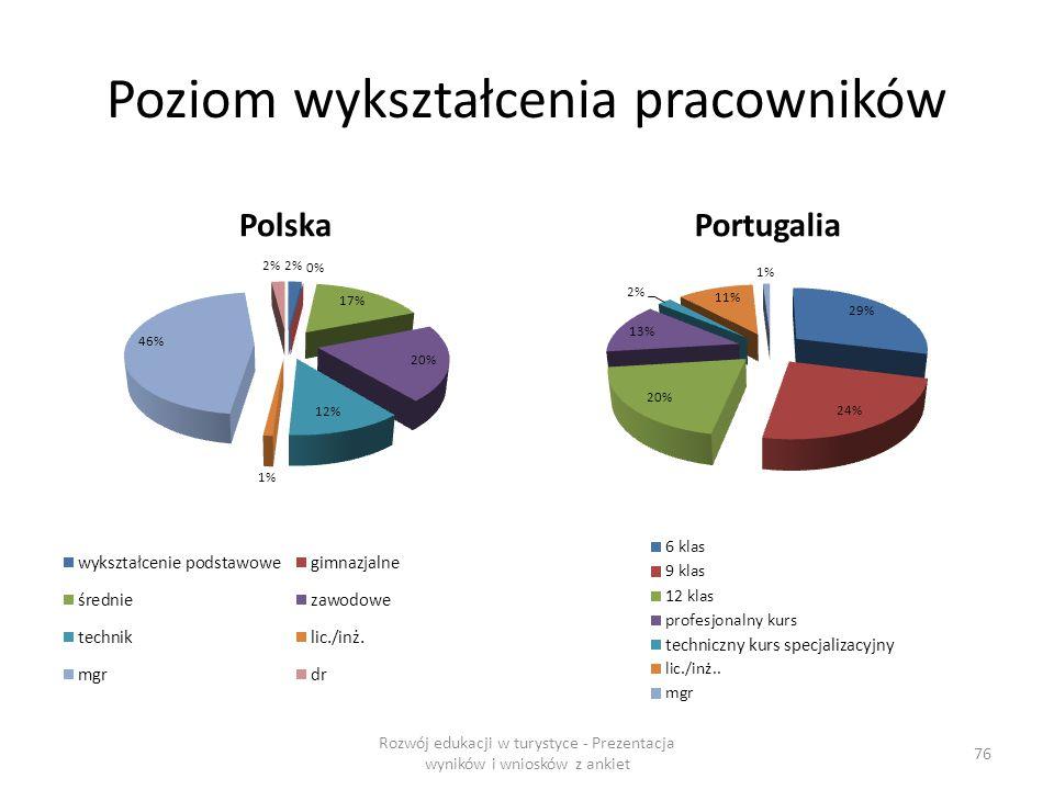 Poziom wykształcenia pracowników PolskaPortugalia Rozwój edukacji w turystyce - Prezentacja wyników i wniosków z ankiet 76
