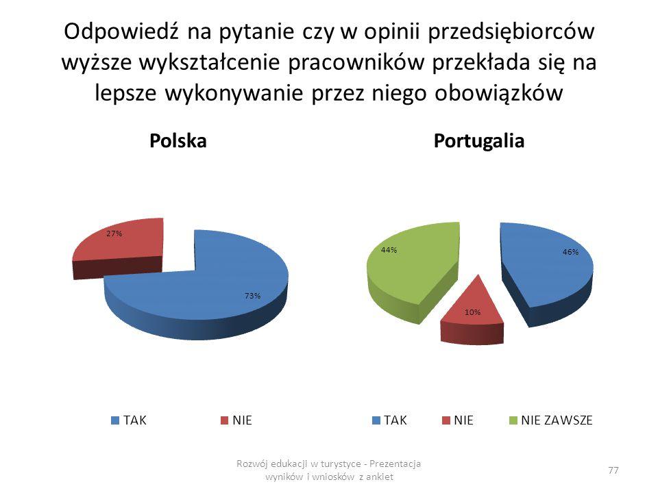 Odpowiedź na pytanie czy w opinii przedsiębiorców wyższe wykształcenie pracowników przekłada się na lepsze wykonywanie przez niego obowiązków PolskaPortugalia Rozwój edukacji w turystyce - Prezentacja wyników i wniosków z ankiet 77