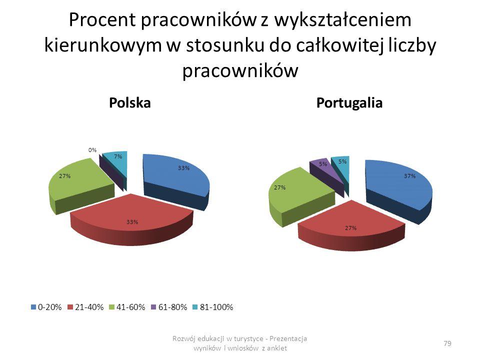 Procent pracowników z wykształceniem kierunkowym w stosunku do całkowitej liczby pracowników PolskaPortugalia Rozwój edukacji w turystyce - Prezentacja wyników i wniosków z ankiet 79