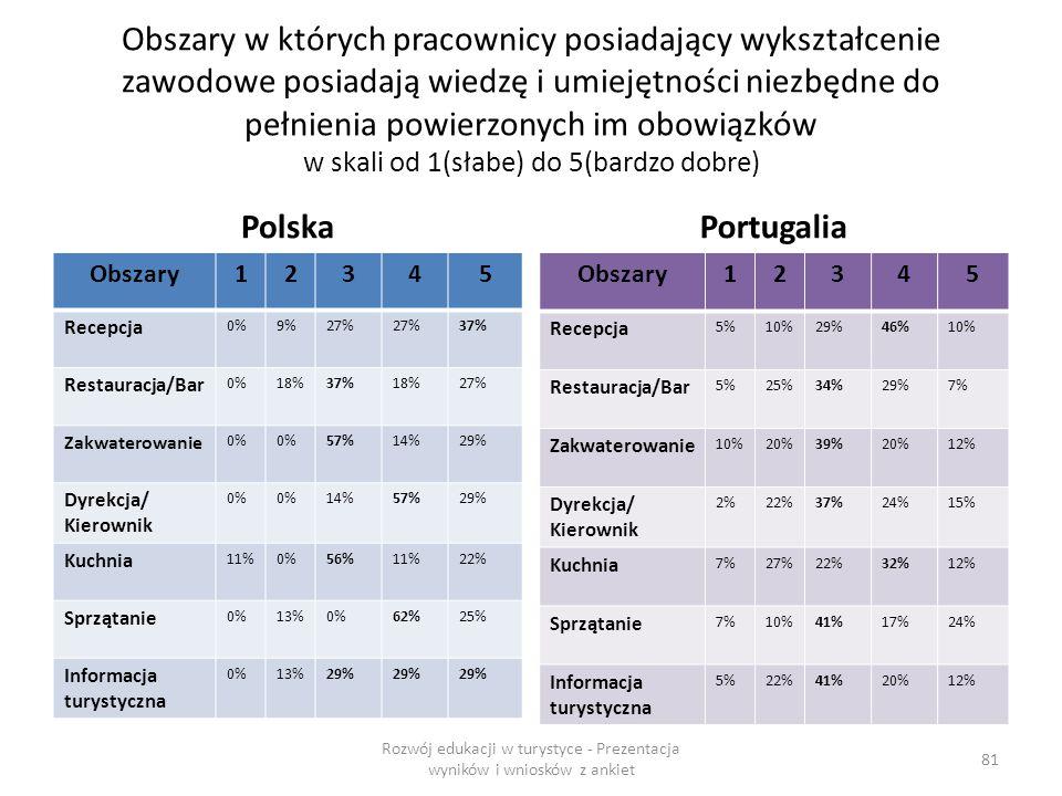Obszary w których pracownicy posiadający wykształcenie zawodowe posiadają wiedzę i umiejętności niezbędne do pełnienia powierzonych im obowiązków w skali od 1(słabe) do 5(bardzo dobre) Polska Obszary12345 Recepcja 0%9%27% 37% Restauracja/Bar 0%18%37%18%27% Zakwaterowanie 0% 57%14%29% Dyrekcja/ Kierownik 0% 14%57%29% Kuchnia 11%0%56%11%22% Sprzątanie 0%13%0%62%25% Informacja turystyczna 0%13%29% Portugalia Obszary12345 Recepcja 5%10%29%46%10% Restauracja/Bar 5%25%34%29%7% Zakwaterowanie 10%20%39%20%12% Dyrekcja/ Kierownik 2%22%37%24%15% Kuchnia 7%27%22%32%12% Sprzątanie 7%10%41%17%24% Informacja turystyczna 5%22%41%20%12% Rozwój edukacji w turystyce - Prezentacja wyników i wniosków z ankiet 81