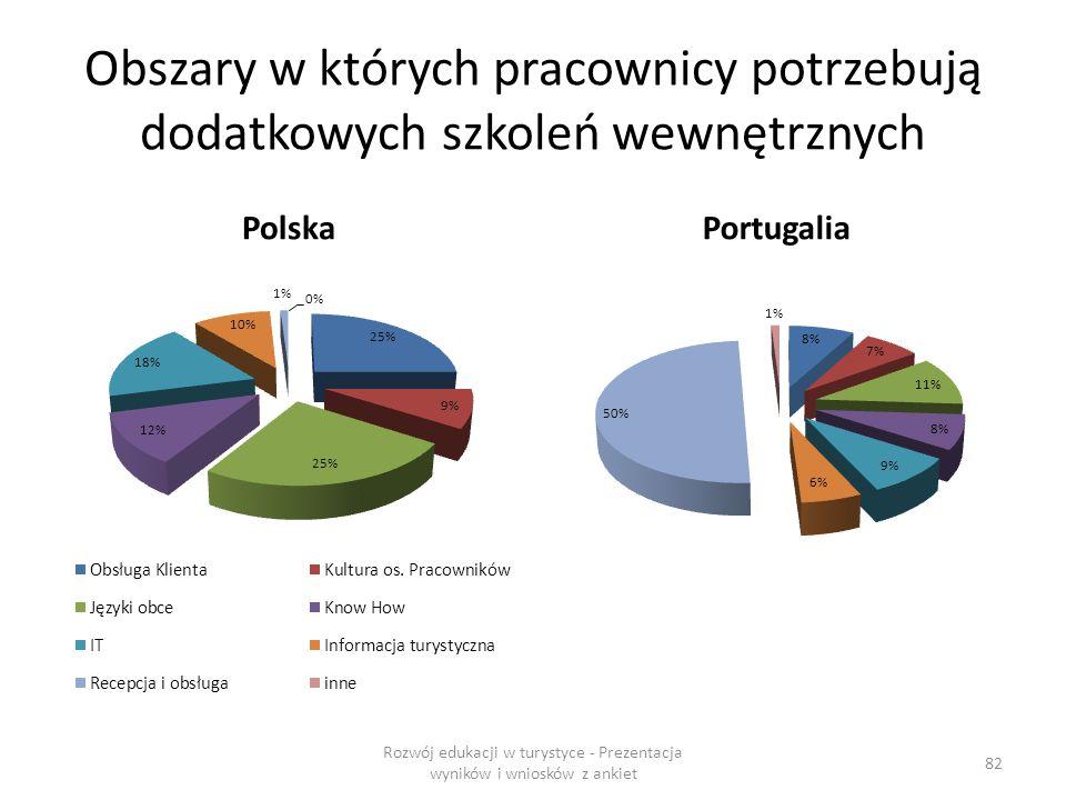 Obszary w których pracownicy potrzebują dodatkowych szkoleń wewnętrznych PolskaPortugalia Rozwój edukacji w turystyce - Prezentacja wyników i wniosków z ankiet 82