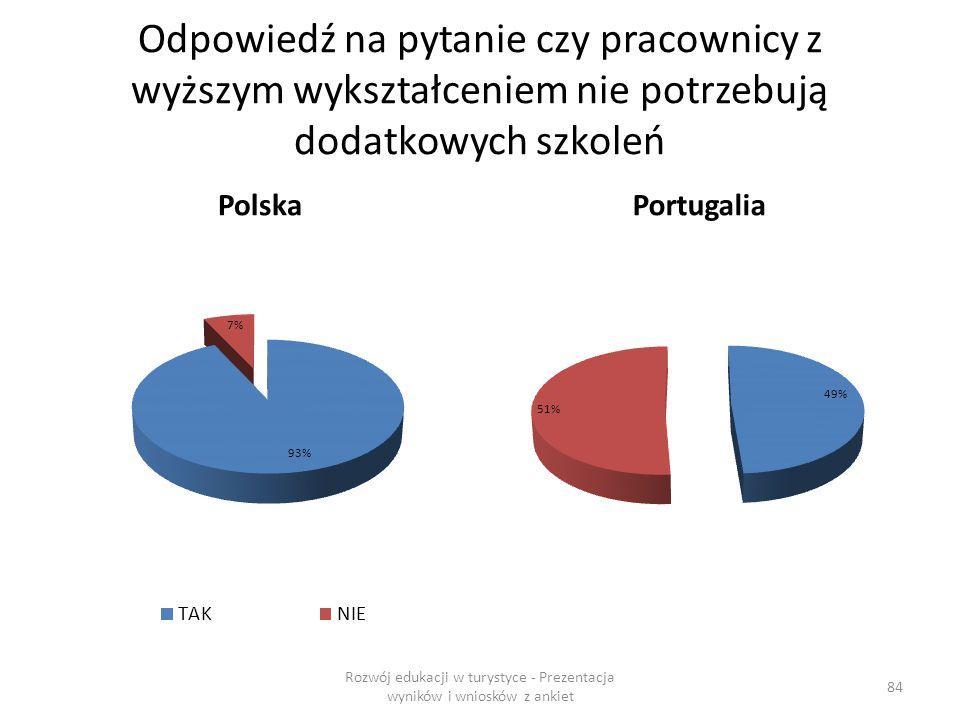 Odpowiedź na pytanie czy pracownicy z wyższym wykształceniem nie potrzebują dodatkowych szkoleń PolskaPortugalia Rozwój edukacji w turystyce - Prezentacja wyników i wniosków z ankiet 84