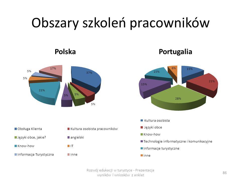 Obszary szkoleń pracowników PolskaPortugalia Rozwój edukacji w turystyce - Prezentacja wyników i wniosków z ankiet 86