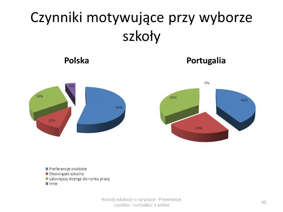 Czynniki motywujące przy wyborze szkoły PolskaPortugalia Rozwój edukacji w turystyce - Prezentacja wyników i wniosków z ankiet 90