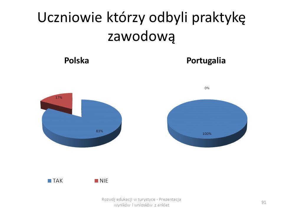 Uczniowie którzy odbyli praktykę zawodową PolskaPortugalia Rozwój edukacji w turystyce - Prezentacja wyników i wniosków z ankiet 91