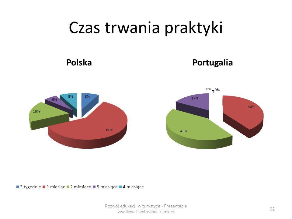 Czas trwania praktyki PolskaPortugalia Rozwój edukacji w turystyce - Prezentacja wyników i wniosków z ankiet 92