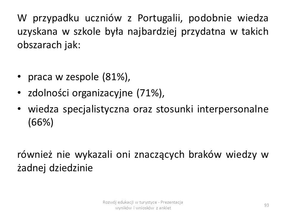 W przypadku uczniów z Portugalii, podobnie wiedza uzyskana w szkole była najbardziej przydatna w takich obszarach jak: praca w zespole (81%), zdolności organizacyjne (71%), wiedza specjalistyczna oraz stosunki interpersonalne (66%) również nie wykazali oni znaczących braków wiedzy w żadnej dziedzinie Rozwój edukacji w turystyce - Prezentacja wyników i wniosków z ankiet 93