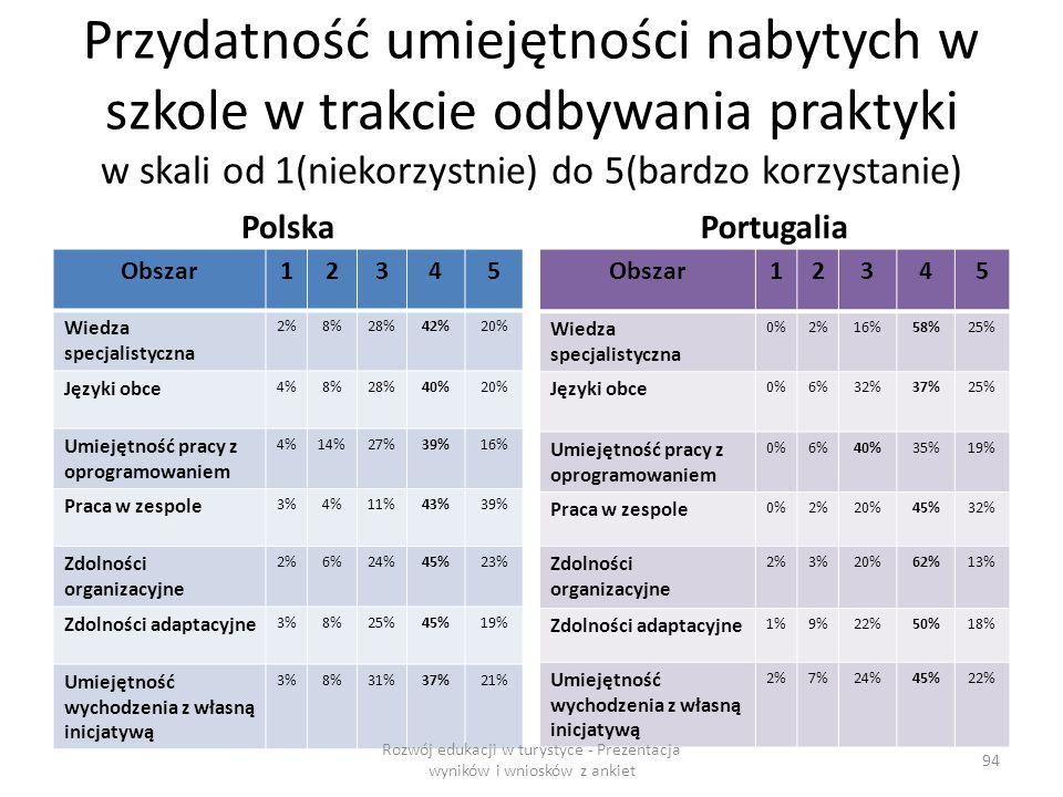 Przydatność umiejętności nabytych w szkole w trakcie odbywania praktyki w skali od 1(niekorzystnie) do 5(bardzo korzystanie) Polska Obszar12345 Wiedza specjalistyczna 2%8%28%42%20% Języki obce 4%8%28%40%20% Umiejętność pracy z oprogramowaniem 4%14%27%39%16% Praca w zespole 3%4%11%43%39% Zdolności organizacyjne 2%6%24%45%23% Zdolności adaptacyjne 3%8%25%45%19% Umiejętność wychodzenia z własną inicjatywą 3%8%31%37%21% Portugalia Obszar12345 Wiedza specjalistyczna 0%2%16%58%25% Języki obce 0%6%32%37%25% Umiejętność pracy z oprogramowaniem 0%6%40%35%19% Praca w zespole 0%2%20%45%32% Zdolności organizacyjne 2%3%20%62%13% Zdolności adaptacyjne 1%9%22%50%18% Umiejętność wychodzenia z własną inicjatywą 2%7%24%45%22% Rozwój edukacji w turystyce - Prezentacja wyników i wniosków z ankiet 94