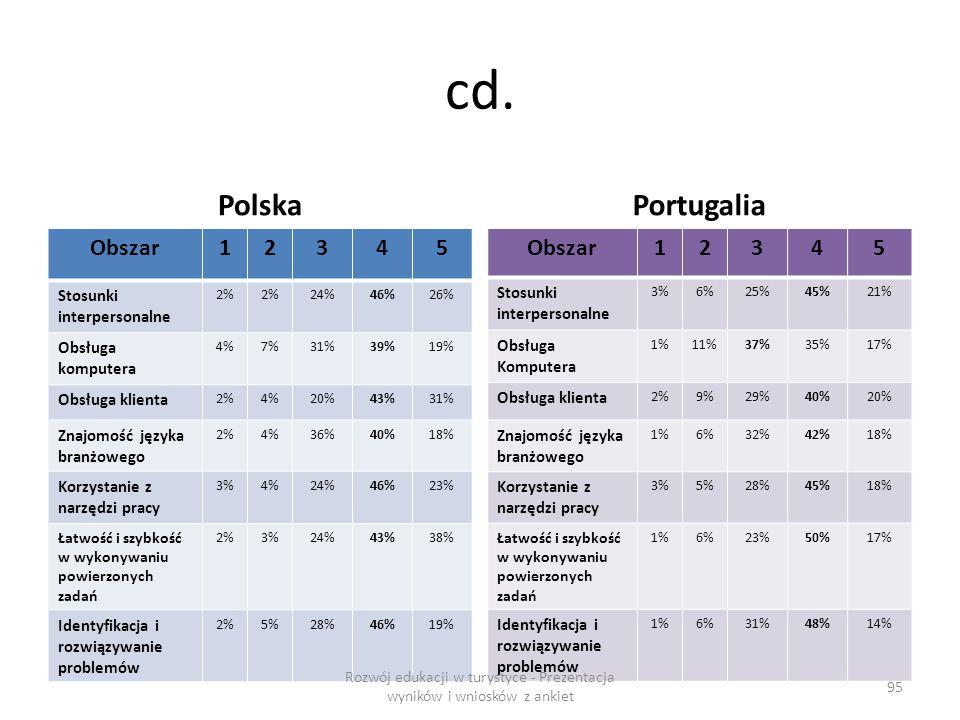 cd. Polska Obszar12345 Stosunki interpersonalne 2% 24%46%26% Obsługa komputera 4%7%31%39%19% Obsługa klienta 2%4%20%43%31% Znajomość języka branżowego