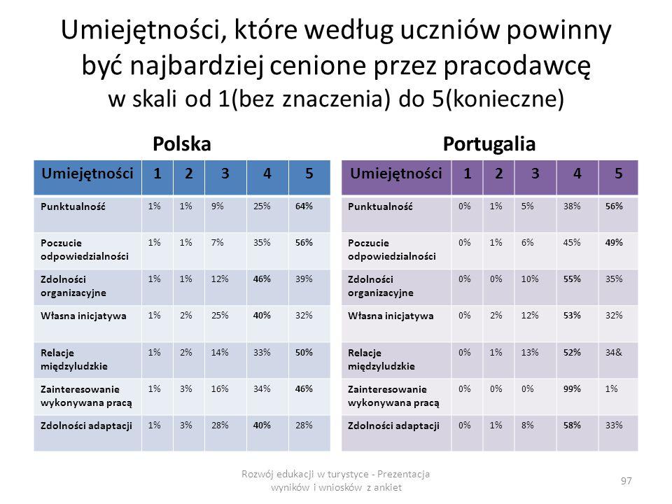 Umiejętności, które według uczniów powinny być najbardziej cenione przez pracodawcę w skali od 1(bez znaczenia) do 5(konieczne) Polska Umiejętności12345 Punktualność 1% 9%25%64% Poczucie odpowiedzialności 1% 7%35%56% Zdolności organizacyjne 1% 12%46%39% Własna inicjatywa 1%2%25%40%32% Relacje międzyludzkie 1%2%14%33%50% Zainteresowanie wykonywana pracą 1%3%16%34%46% Zdolności adaptacji 1%3%28%40%28% Portugalia Umiejętności12345 Punktualność 0%1%5%38%56% Poczucie odpowiedzialności 0%1%6%45%49% Zdolności organizacyjne 0% 10%55%35% Własna inicjatywa 0%2%12%53%32% Relacje międzyludzkie 0%1%13%52%34& Zainteresowanie wykonywana pracą 0% 99%1% Zdolności adaptacji 0%1%8%58%33% Rozwój edukacji w turystyce - Prezentacja wyników i wniosków z ankiet 97