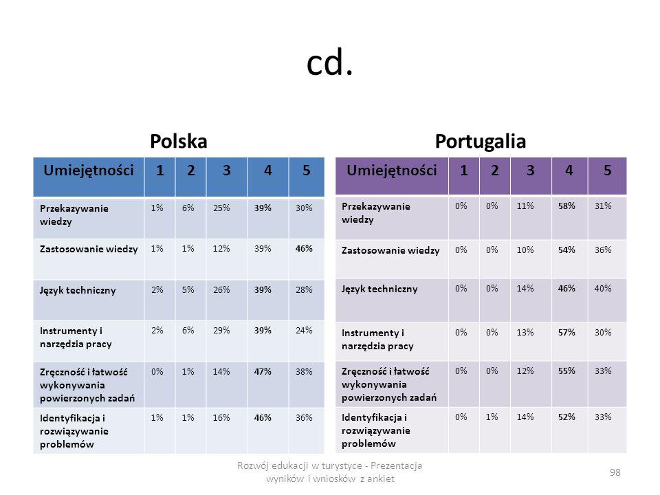 cd. Polska Umiejętności12345 Przekazywanie wiedzy 1%6%25%39%30% Zastosowanie wiedzy 1% 12%39%46% Język techniczny 2%5%26%39%28% Instrumenty i narzędzi