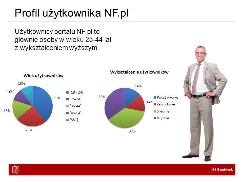 RTB network Profil użytkownika NF.pl Użytkownicy portalu NF.pl to głównie osoby w wieku 25-44 lat z wykształceniem wyższym.