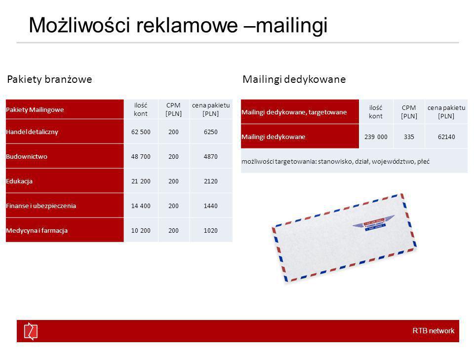 RTB network Możliwości reklamowe –mailingi Pakiety Mailingowe ilość kont CPM [PLN] cena pakietu [PLN] Handel detaliczny62 5002006250 Budownictwo48 7002004870 Edukacja21 2002002120 Finanse i ubezpieczenia14 4002001440 Medycyna i farmacja10 2002001020 Mailingi dedykowane, targetowane ilość kont CPM [PLN] cena pakietu [PLN] Mailingi dedykowane239 00033562140 możliwości targetowania: stanowisko, dział, województwo, płeć Pakiety branżoweMailingi dedykowane