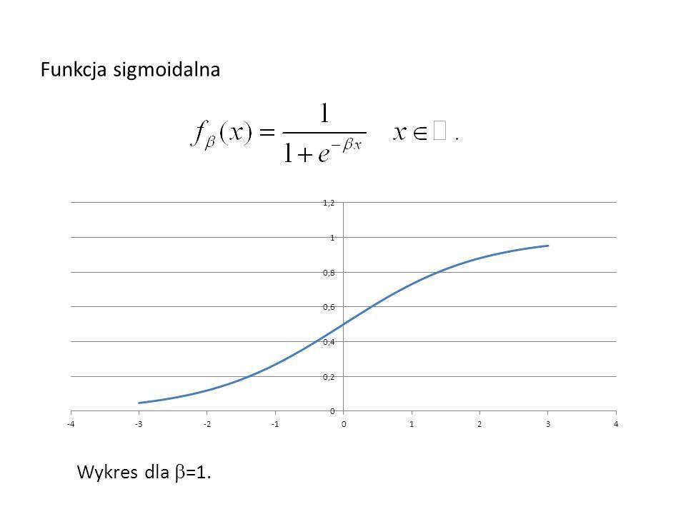 Funkcja sigmoidalna Wykres dla  =1.