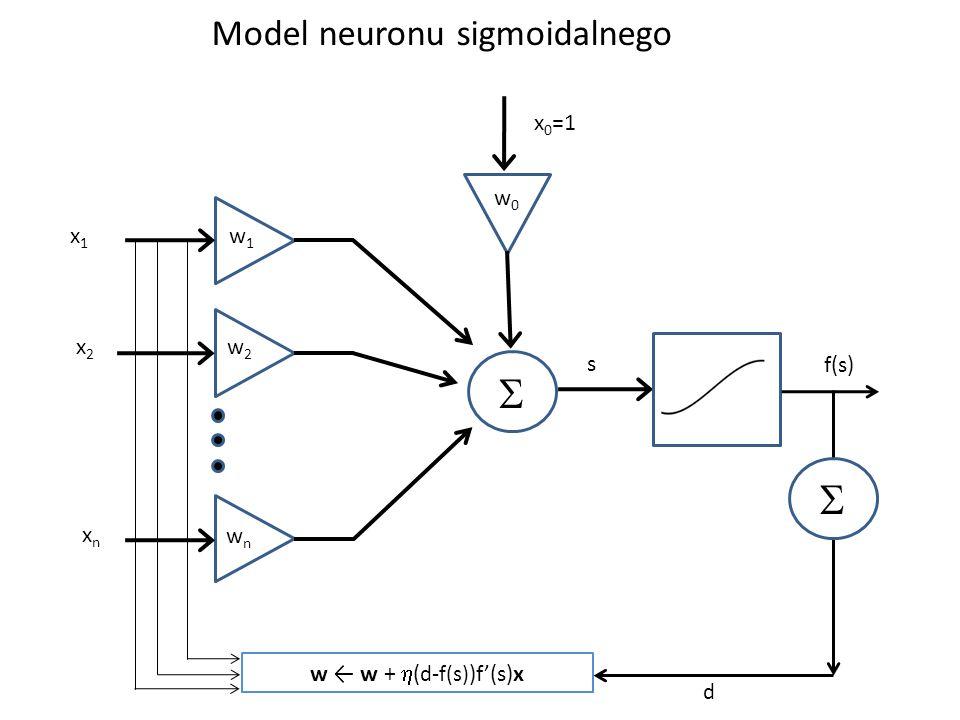 Model neuronu sigmoidalnego  x1x1 x2x2 xnxn w1w1 w2w2 wnwn w0w0 x 0 =1  w ← w +  ( d-f(s) )f'(s)x d s f(s)