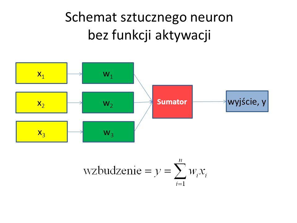 Funkcja aktywacji perceptronu Rysunkowy schemat perceptronu sugeruje następującą funkcję aktywacji W literaturze spotyka się także (może nawet częściej) inną definicję W gruncie rzeczy nie ma tu zasadniczej różnicy, gdyż perceptron służy do klasyfikacji: czy sygnał wejściowy (reprezentowany przez punkt lub wektor) należy do jednej klasy czy do drugiej.