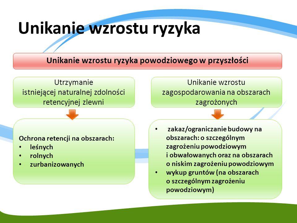 Unikanie wzrostu ryzyka Unikanie wzrostu ryzyka powodziowego w przyszłości Ochrona retencji na obszarach: leśnych rolnych zurbanizowanych Utrzymanie i