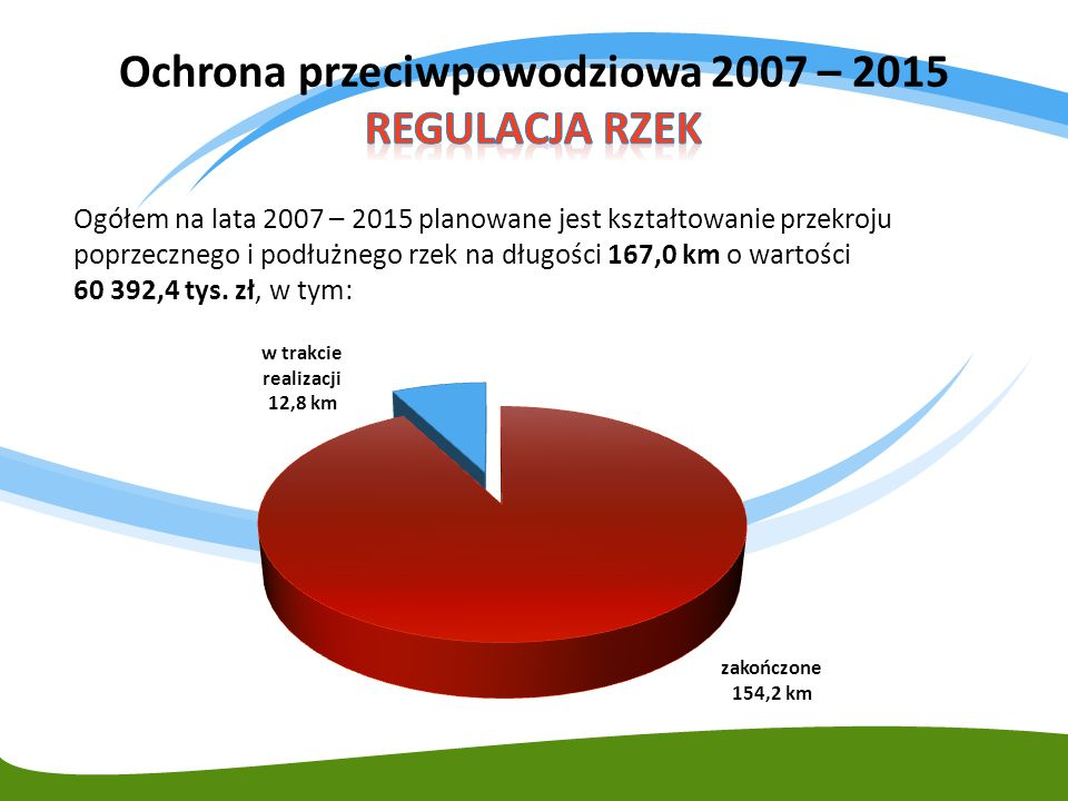 Ogółem na lata 2007 – 2015 planowane jest kształtowanie przekroju poprzecznego i podłużnego rzek na długości 167,0 km o wartości 60 392,4 tys. zł, w t