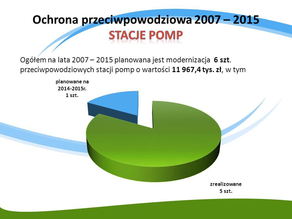Ogółem na lata 2007 – 2015 planowana jest modernizacja 6 szt. przeciwpowodziowych stacji pomp o wartości 11 967,4 tys. zł, w tym