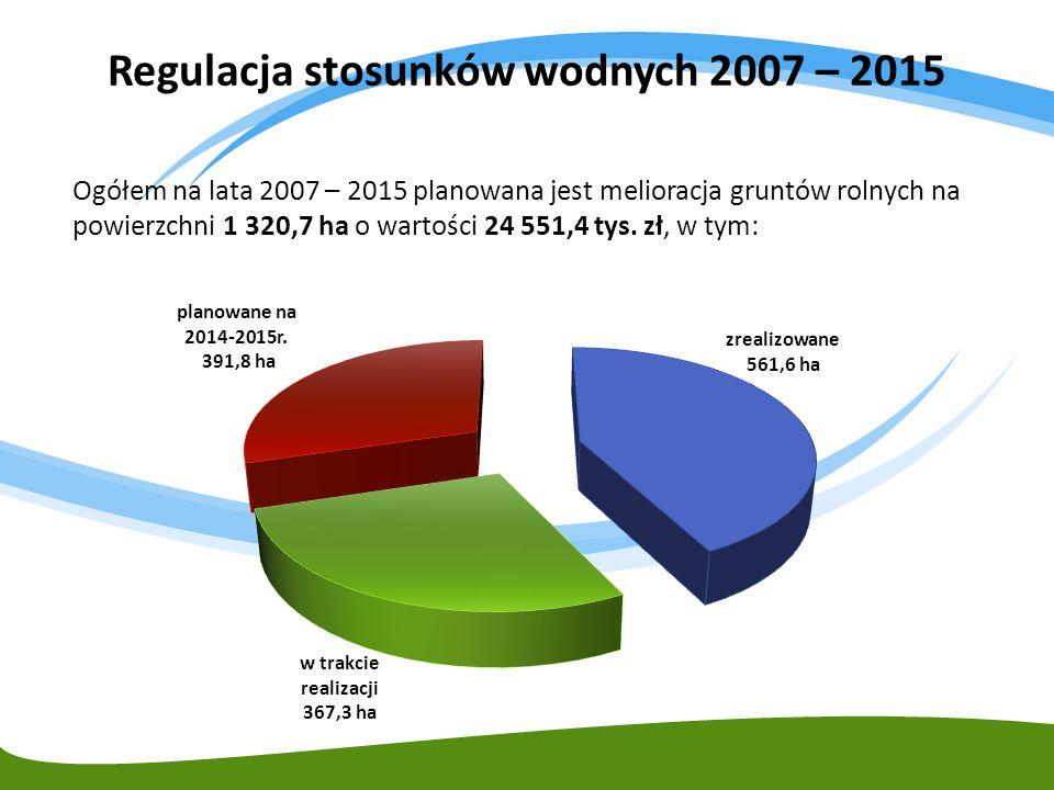 Regulacja stosunków wodnych 2007 – 2015 Ogółem na lata 2007 – 2015 planowana jest melioracja gruntów rolnych na powierzchni 1 320,7 ha o wartości 24 5