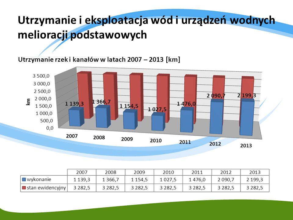 Utrzymanie i eksploatacja wód i urządzeń wodnych melioracji podstawowych Utrzymanie rzek i kanałów w latach 2007 – 2013 [km]
