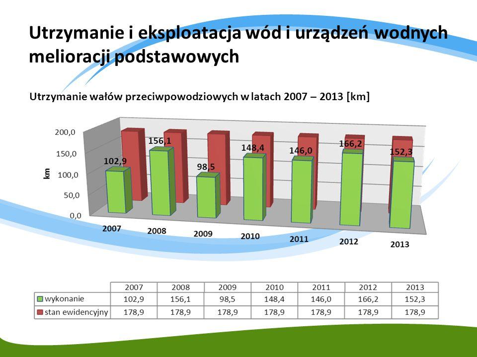 Utrzymanie i eksploatacja wód i urządzeń wodnych melioracji podstawowych Utrzymanie wałów przeciwpowodziowych w latach 2007 – 2013 [km]