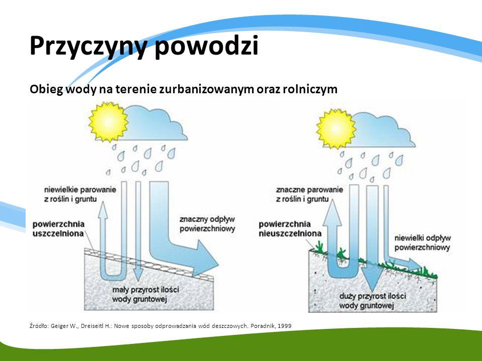 Obieg wody na terenie zurbanizowanym oraz rolniczym Źródło: Geiger W., Dreiseitl H.: Nowe sposoby odprowadzania wód deszczowych. Poradnik, 1999 Przycz