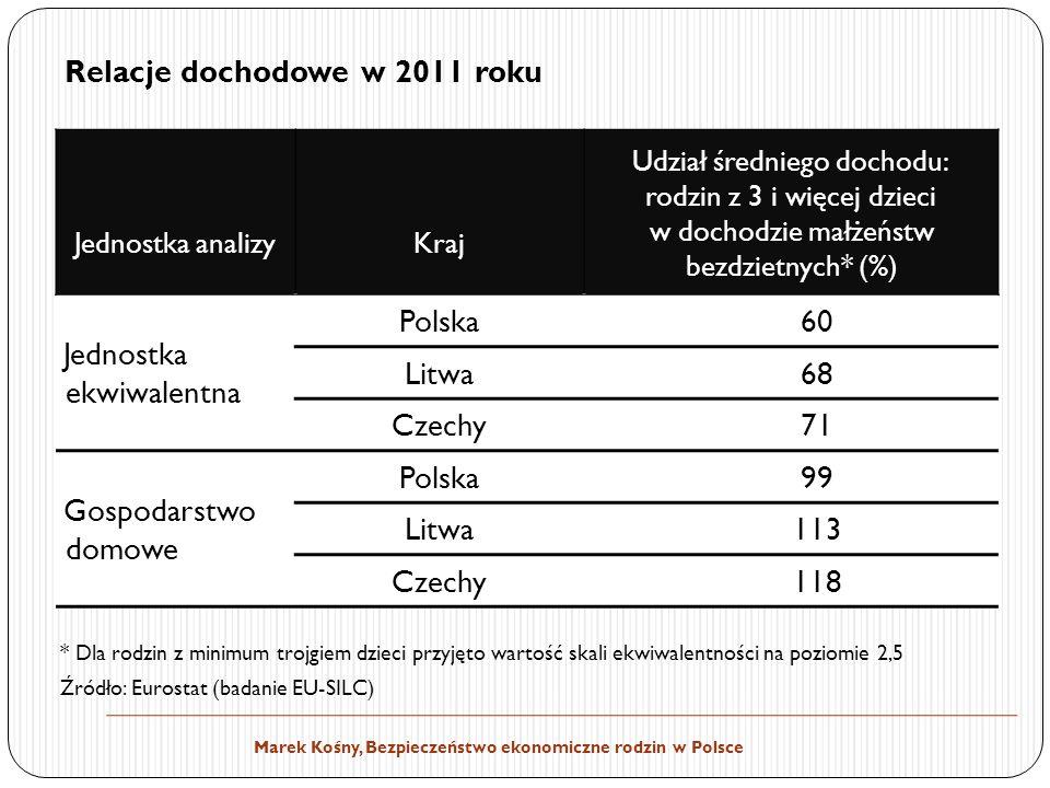 Marek Kośny, Bezpieczeństwo ekonomiczne rodzin w Polsce * Dla rodzin z minimum trojgiem dzieci przyjęto wartość skali ekwiwalentności na poziomie 2,5 Źródło: Eurostat (badanie EU-SILC) Jednostka analizyKraj Udział średniego dochodu: rodzin z 3 i więcej dzieci w dochodzie małżeństw bezdzietnych* (%) Jednostka ekwiwalentna Polska60 Litwa68 Czechy71 Gospodarstwo domowe Polska99 Litwa113 Czechy118 Relacje dochodowe w 2011 roku