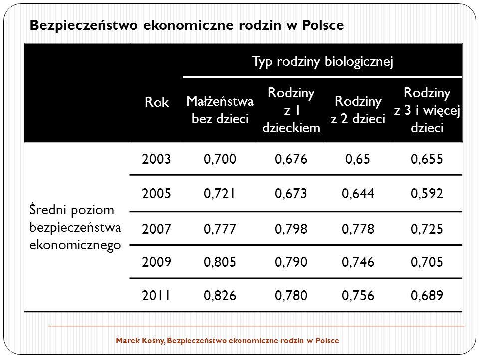 Marek Kośny, Bezpieczeństwo ekonomiczne rodzin w Polsce Rok Typ rodziny biologicznej Małżeństwa bez dzieci Rodziny z 1 dzieckiem Rodziny z 2 dzieci Rodziny z 3 i więcej dzieci Średni poziom bezpieczeństwa ekonomicznego 20030,7000,6760,650,655 20050,7210,6730,6440,592 20070,7770,7980,7780,725 20090,8050,7900,7460,705 20110,8260,7800,7560,689 Bezpieczeństwo ekonomiczne rodzin w Polsce