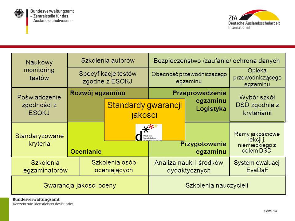 Seite: 14 Naukowy monitoring testów Rozwój egzaminu Ocenianie Przeprowadzenie egzaminu Logistyka Przygotowanie egzaminu Standardy gwarancji jakości Ra