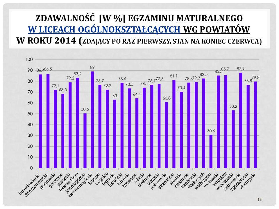 ZDAWALNOŚĆ [W %] EGZAMINU MATURALNEGO W LICEACH OGÓLNOKSZTAŁCĄCYCH WG POWIATÓW W ROKU 2014 ( ZDAJĄCY PO RAZ PIERWSZY, STAN NA KONIEC CZERWCA) 16