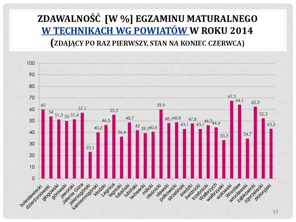 ZDAWALNOŚĆ [W %] EGZAMINU MATURALNEGO W TECHNIKACH WG POWIATÓW W ROKU 2014 ( ZDAJĄCY PO RAZ PIERWSZY, STAN NA KONIEC CZERWCA) 17