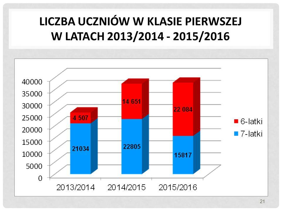 LICZBA UCZNIÓW W KLASIE PIERWSZEJ W LATACH 2013/2014 - 2015/2016 21
