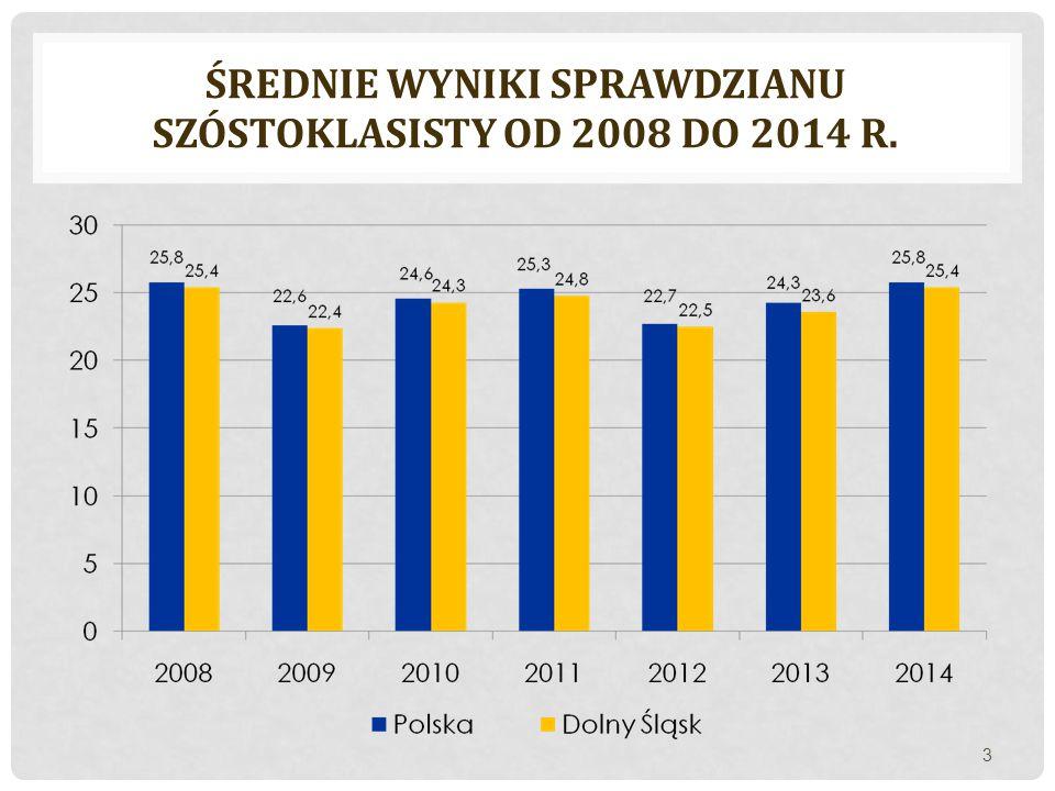 ŚREDNIE WYNIKI SPRAWDZIANU SZÓSTOKLASISTY OD 2008 DO 2014 R. 3