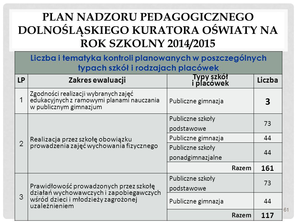 PLAN NADZORU PEDAGOGICZNEGO DOLNOŚLĄSKIEGO KURATORA OŚWIATY NA ROK SZKOLNY 2014/2015 Liczba i tematyka kontroli planowanych w poszczególnych typach sz