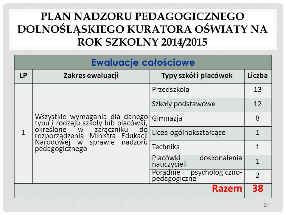 PLAN NADZORU PEDAGOGICZNEGO DOLNOŚLĄSKIEGO KURATORA OŚWIATY NA ROK SZKOLNY 2014/2015 Ewaluacje całościowe LPZakres ewaluacjiTypy szkół i placówekLiczb
