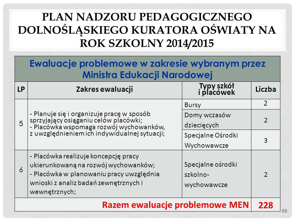 PLAN NADZORU PEDAGOGICZNEGO DOLNOŚLĄSKIEGO KURATORA OŚWIATY NA ROK SZKOLNY 2014/2015 Ewaluacje problemowe w zakresie wybranym przez Ministra Edukacji