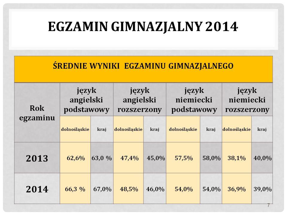 EGZAMIN GIMNAZJALNY 2014 ŚREDNIE WYNIKI EGZAMINU GIMNAZJALNEGO Rok egzaminu język angielski podstawowy język angielski rozszerzony język niemiecki pod