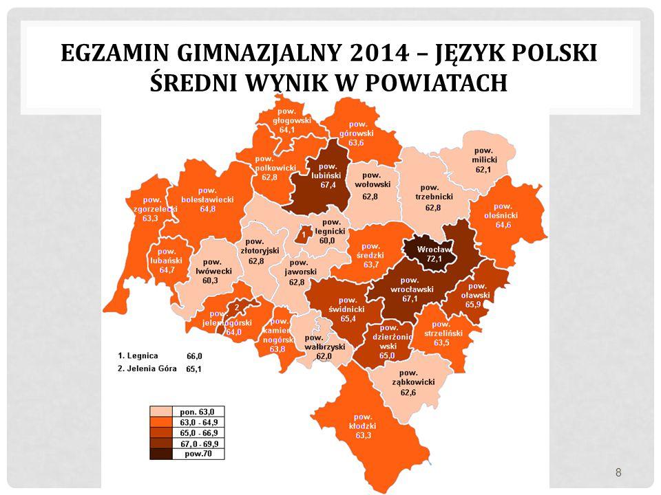 EGZAMIN GIMNAZJALNY 2014 – JĘZYK POLSKI ŚREDNI WYNIK W POWIATACH 8