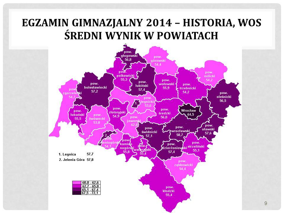EGZAMIN GIMNAZJALNY 2014 – HISTORIA, WOS ŚREDNI WYNIK W POWIATACH 9