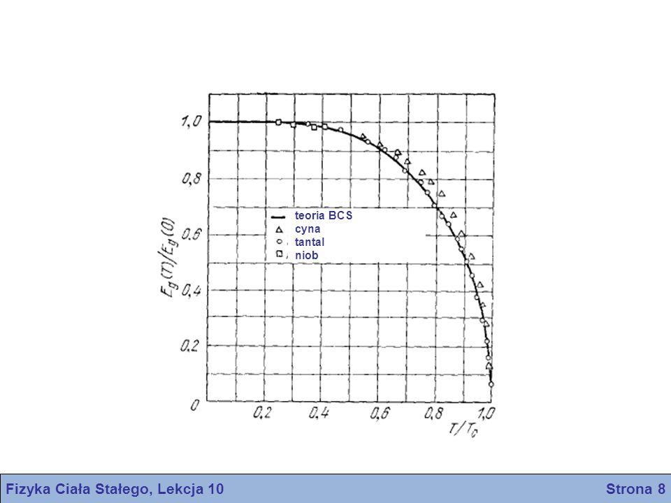 Efekt izotopowy Fizyka Ciała Stałego, Lekcja 10 Strona 9 Zauważono, że temperatura krytyczna nadprzewodników zmienia się wraz z masą izotopu Wyniki doświadczalne w obrębie każdego szeregu izotopów można wyrazić związkiem o postaci Często stwierdza się, że α ≈ 0.5 Prędkość dźwięku i temperatura Debye'a θ są proporcjonalne do M -1/2, co oznacza że T c /θ = const Drgania sieci, a stąd i oddziaływania elektron-sieć są związane z nadprzewodnictwem Temperatura przejścia w funkcji średniej liczby masowej dla rozdzielonych izotopów rtęci