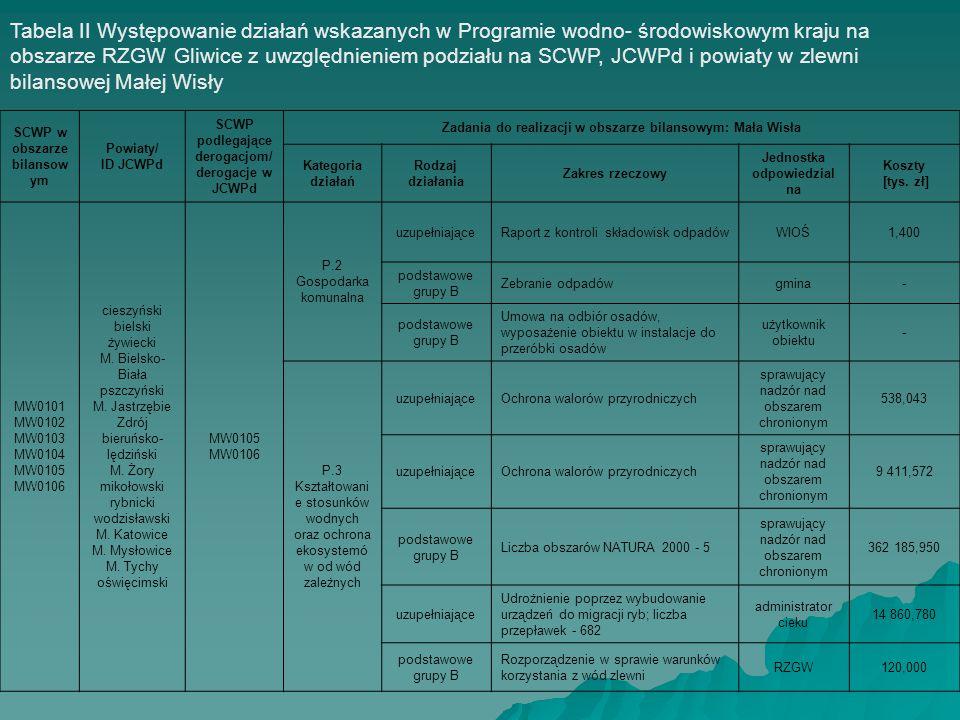 SCWP w obszarze bilansow ym Powiaty/ ID JCWPd SCWP podlegające derogacjom/ derogacje w JCWPd Zadania do realizacji w obszarze bilansowym: Mała Wisła K
