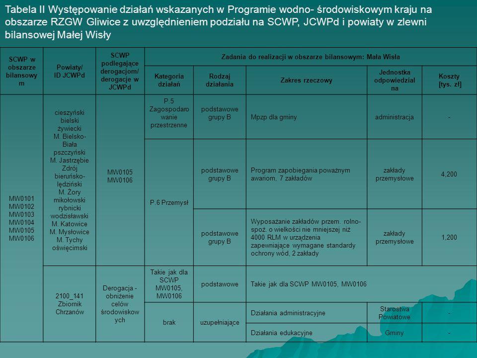 SCWP w obszarze bilansowy m Powiaty/ ID JCWPd SCWP podlegające derogacjom/ derogacje w JCWPd Zadania do realizacji w obszarze bilansowym: Mała Wisła K
