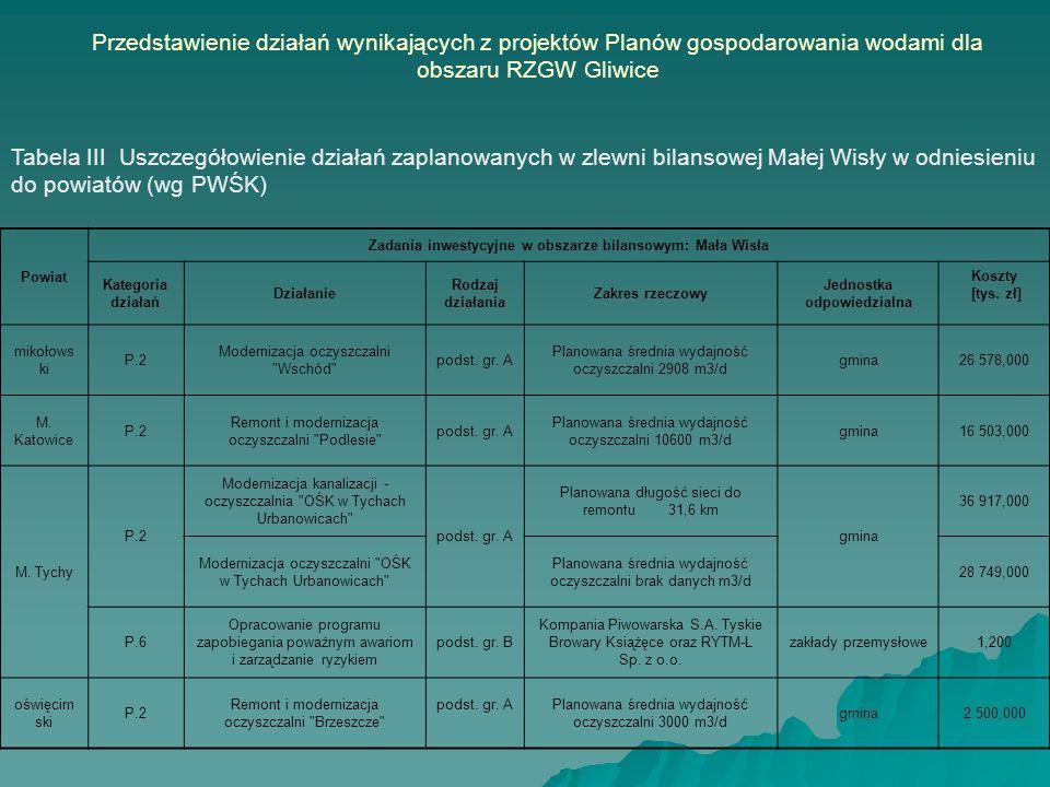 Powiat Zadania inwestycyjne w obszarze bilansowym: Mała Wisła Kategoria działań Działanie Rodzaj działania Zakres rzeczowy Jednostka odpowiedzialna Ko