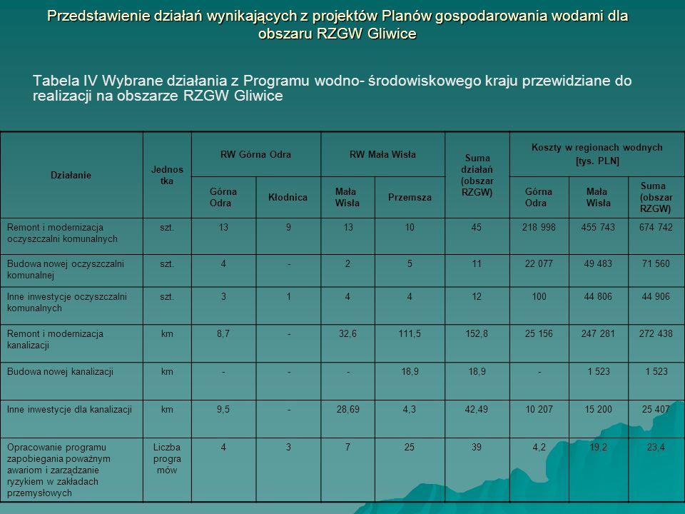 Tabela IV Wybrane działania z Programu wodno- środowiskowego kraju przewidziane do realizacji na obszarze RZGW Gliwice Działanie Jednos tka RW Górna O