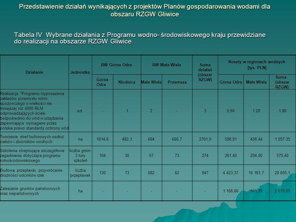 Przedstawienie działań wynikających z projektów Planów gospodarowania wodami dla obszaru RZGW Gliwice Tabela IV Wybrane działania z Programu wodno- śr